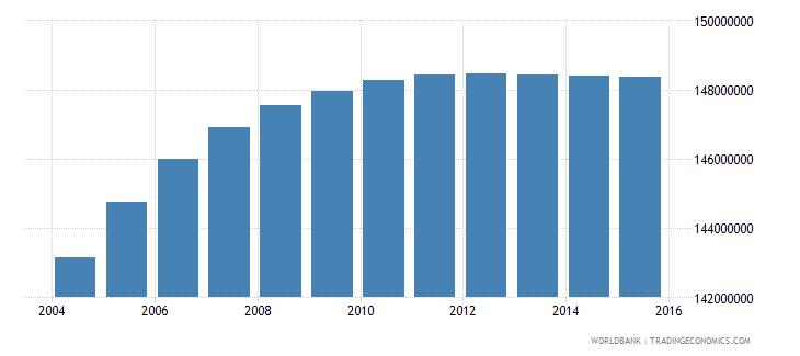 india population ages 11 16 total wb data