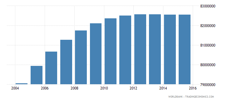 india population ages 11 17 female wb data