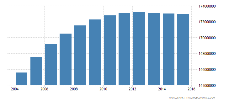 india population ages 11 17 total wb data