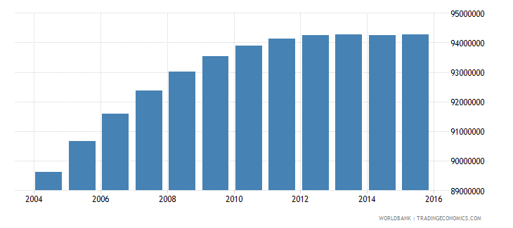india population ages 11 18 female wb data