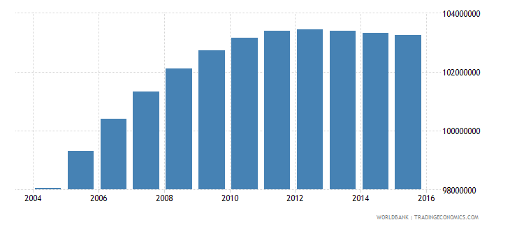 india population ages 11 18 male wb data