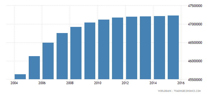 india population ages 12 15 female wb data