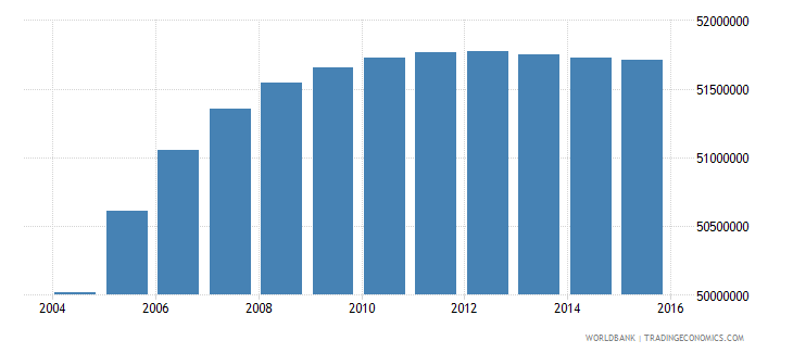 india population ages 12 15 male wb data