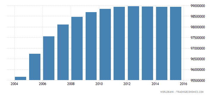 india population ages 12 15 total wb data