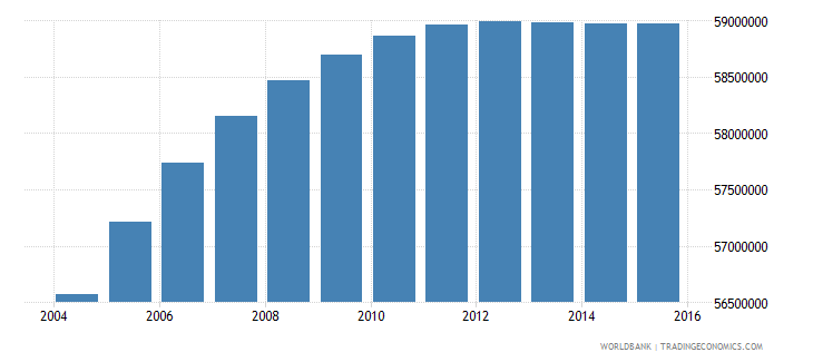 india population ages 12 16 female wb data
