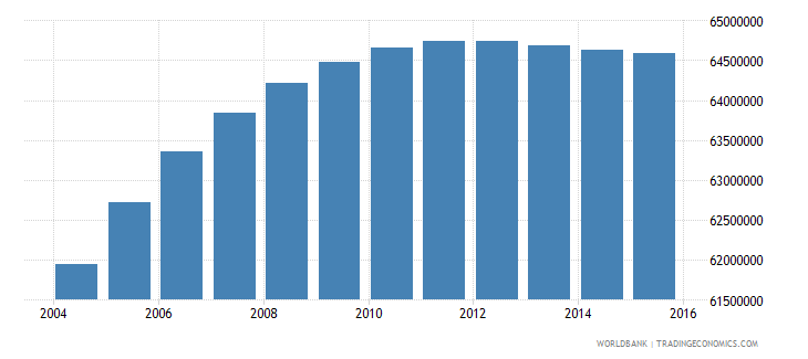 india population ages 12 16 male wb data