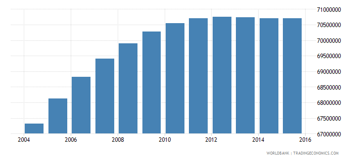 india population ages 12 17 female wb data