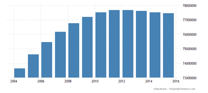 india population ages 12 17 male wb data