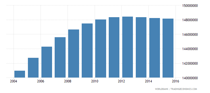 india population ages 12 17 total wb data