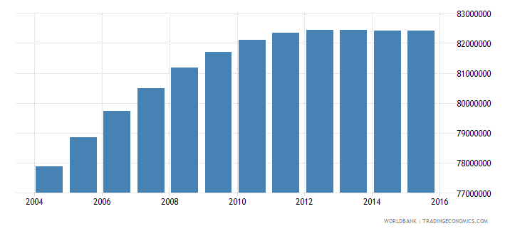 india population ages 12 18 female wb data