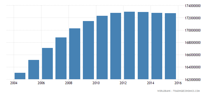 india population ages 12 18 total wb data