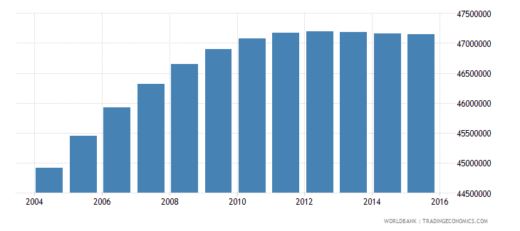 india population ages 13 16 female wb data