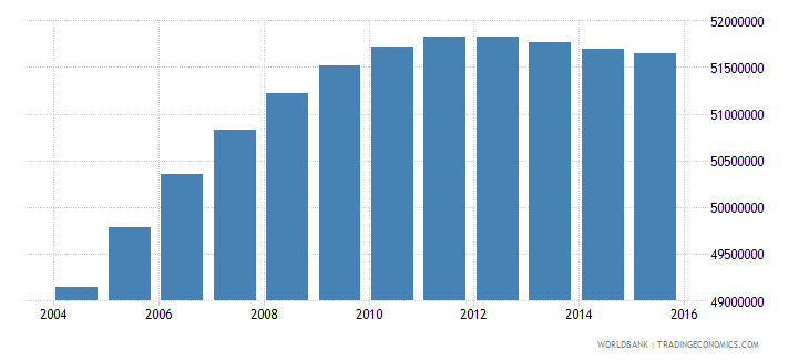 india population ages 13 16 male wb data