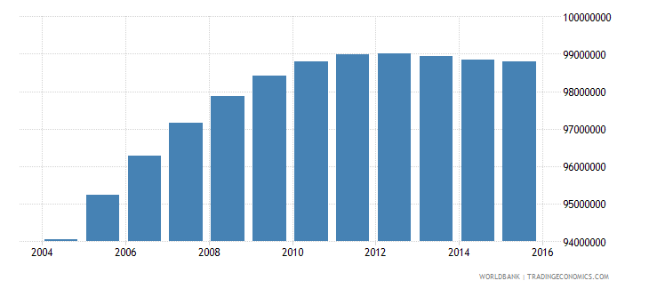 india population ages 13 16 total wb data