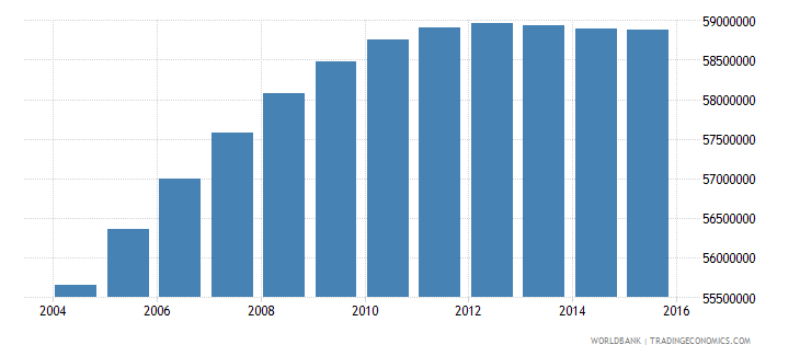 india population ages 13 17 female wb data