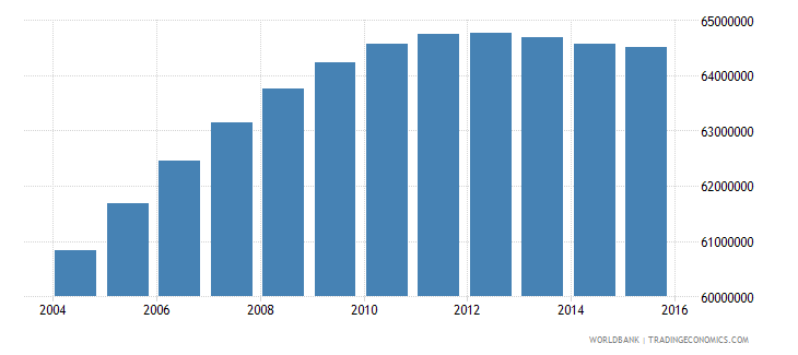 india population ages 13 17 male wb data