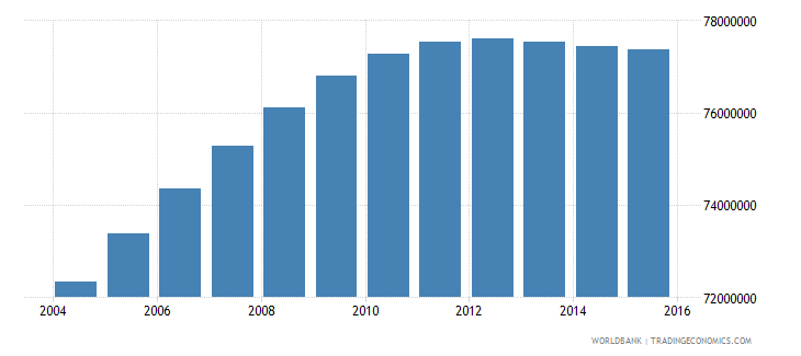 india population ages 13 18 male wb data