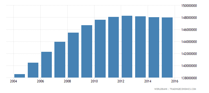india population ages 13 18 total wb data