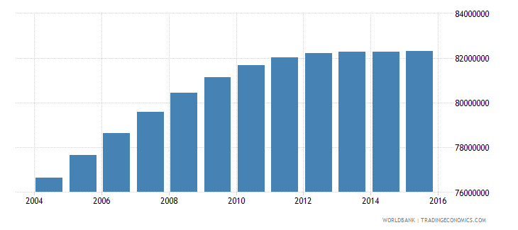 india population ages 13 19 female wb data