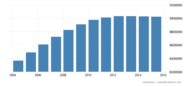 india population ages 13 19 male wb data