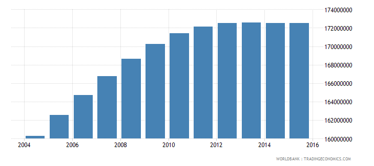 india population ages 13 19 total wb data