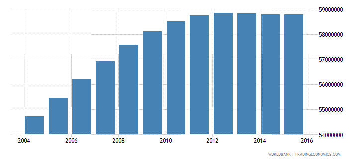 india population ages 14 18 female wb data