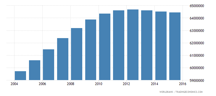 india population ages 14 18 male wb data