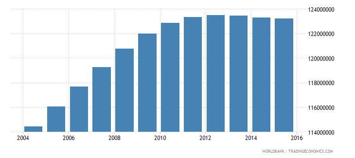 india population ages 14 18 total wb data
