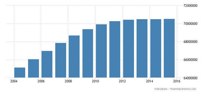 india population ages 14 19 female wb data