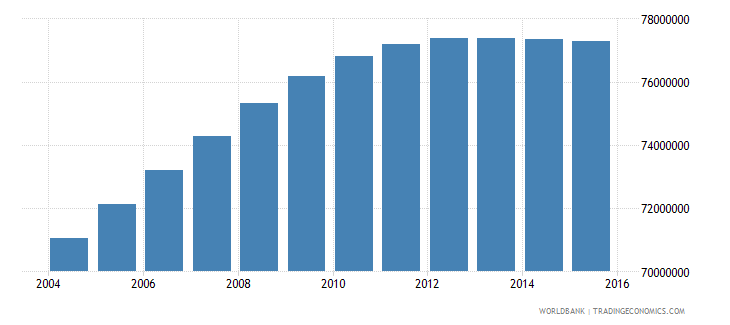 india population ages 14 19 male wb data