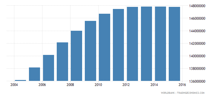 india population ages 14 19 total wb data