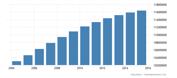 india population ages 15 24 female wb data