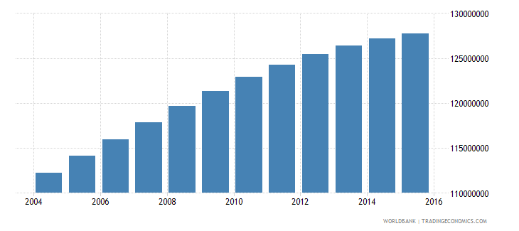 india population ages 15 24 male wb data
