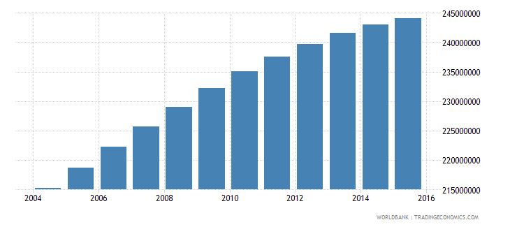 india population ages 15 24 total wb data