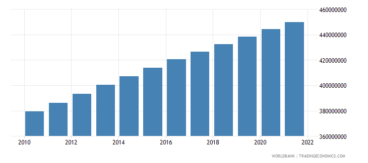 india population ages 15 64 female wb data