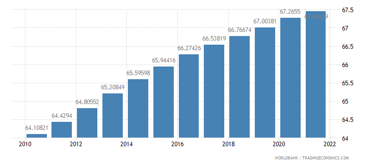 india population ages 15 64 percent of total wb data