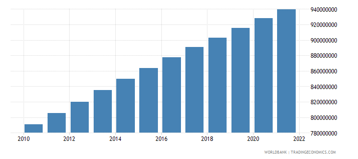 india population ages 15 64 total wb data