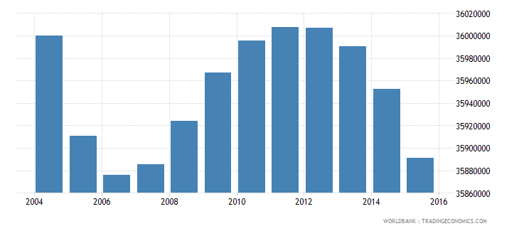india population ages 3 5 female wb data