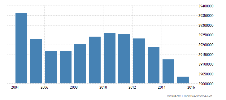 india population ages 3 5 male wb data