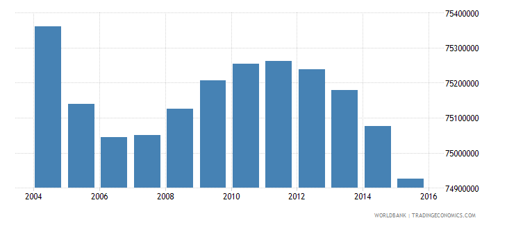 india population ages 3 5 total wb data