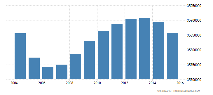 india population ages 4 6 female wb data