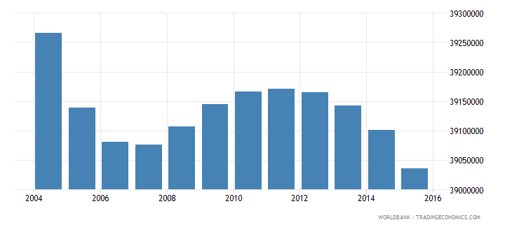 india population ages 4 6 male wb data
