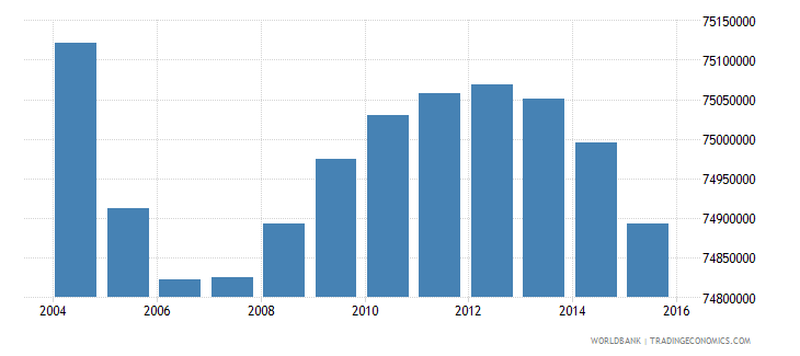 india population ages 4 6 total wb data