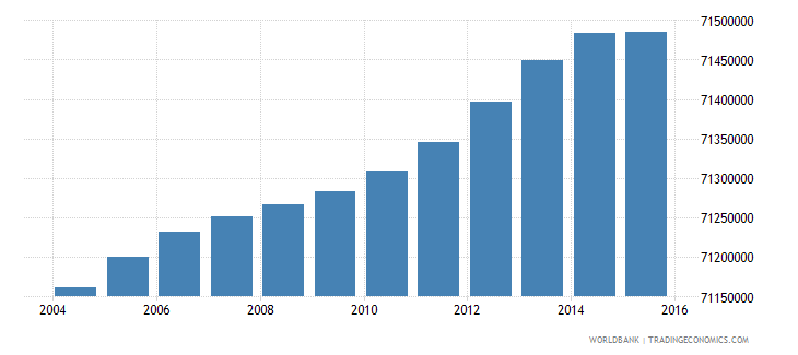 india population ages 5 10 female wb data