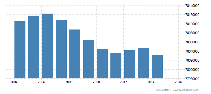 india population ages 5 10 male wb data