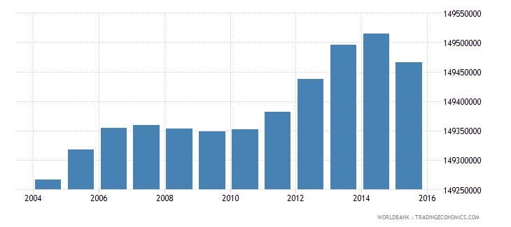 india population ages 5 10 total wb data