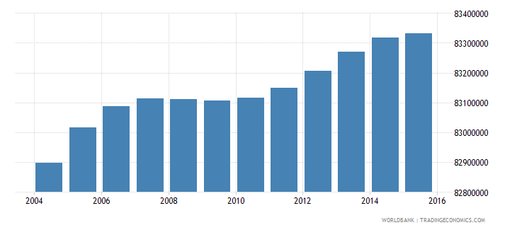 india population ages 5 11 female wb data