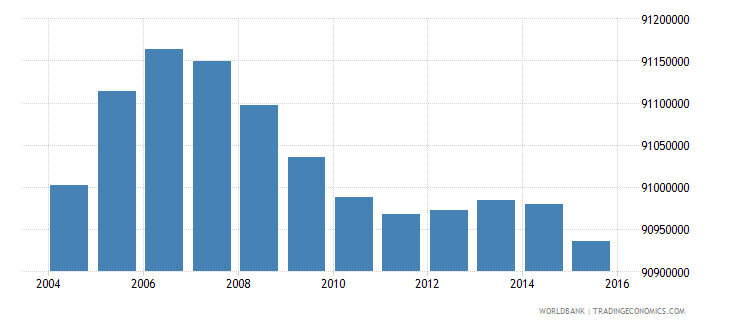 india population ages 5 11 male wb data