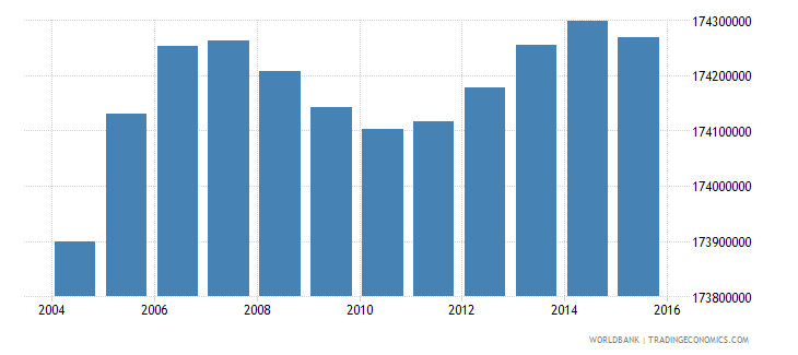 india population ages 5 11 total wb data