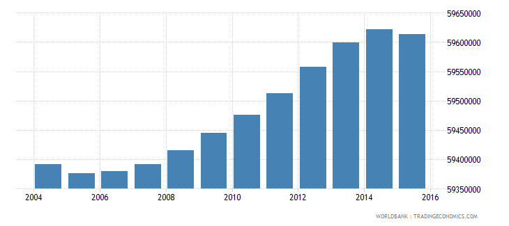 india population ages 5 9 female wb data
